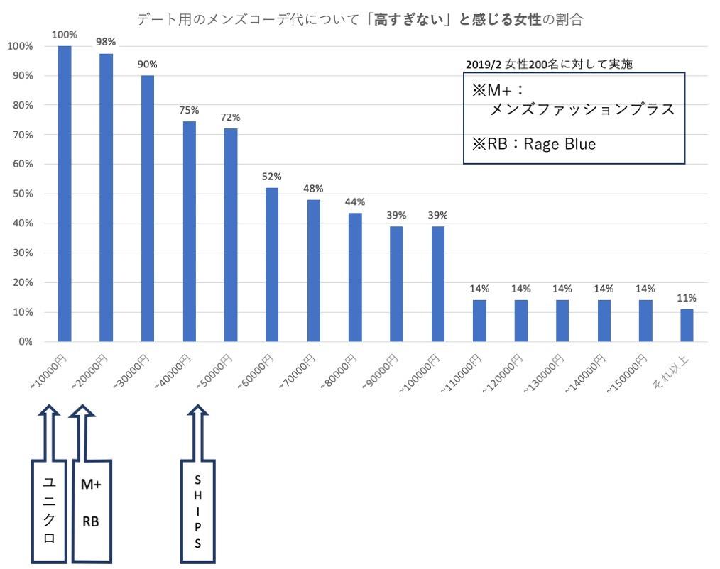 789f7a3a18d07 早速ですが、結果をグラフで御覧ください。 棒グラフは、その価格のシャツコーデで「高すぎない」と思う女性の割合を表しています。  (=棒グラフが長いほどGood)