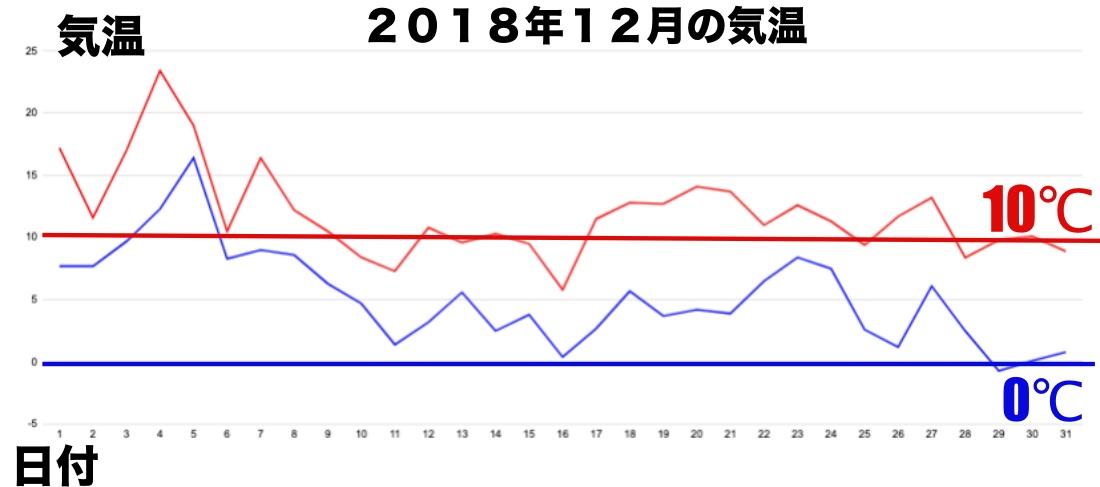 12月気温 改
